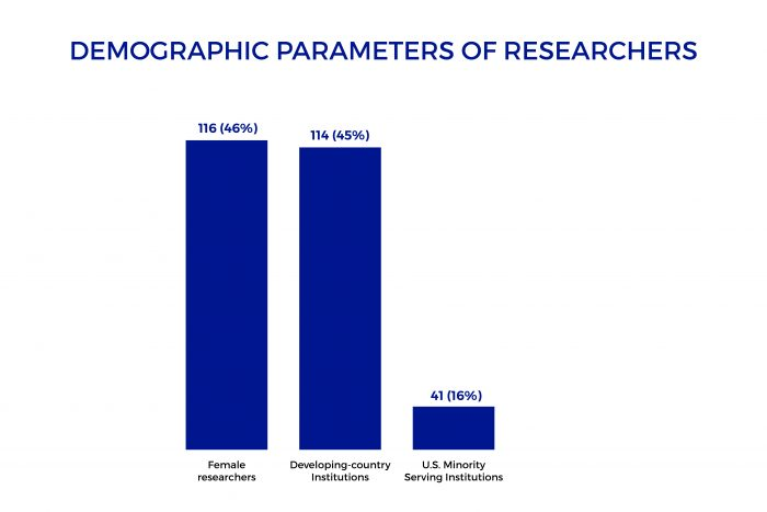 Data visualization of demographic breakdown of researchers